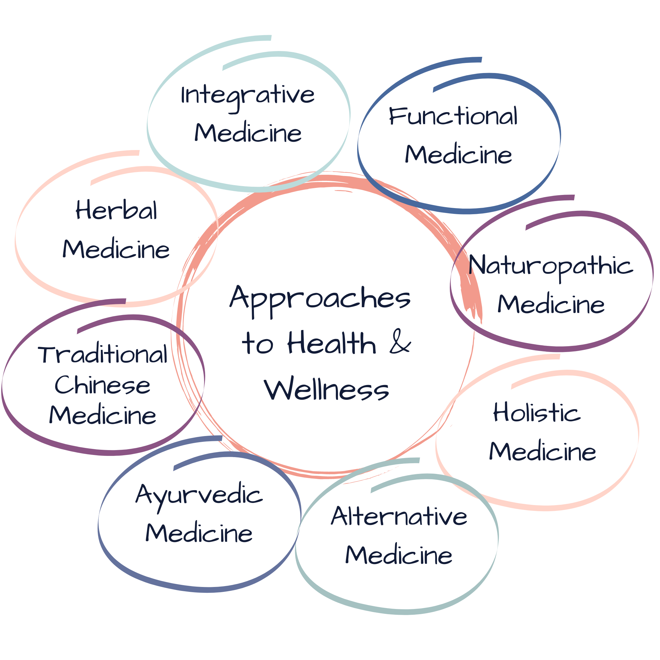 approaches to health and wellness