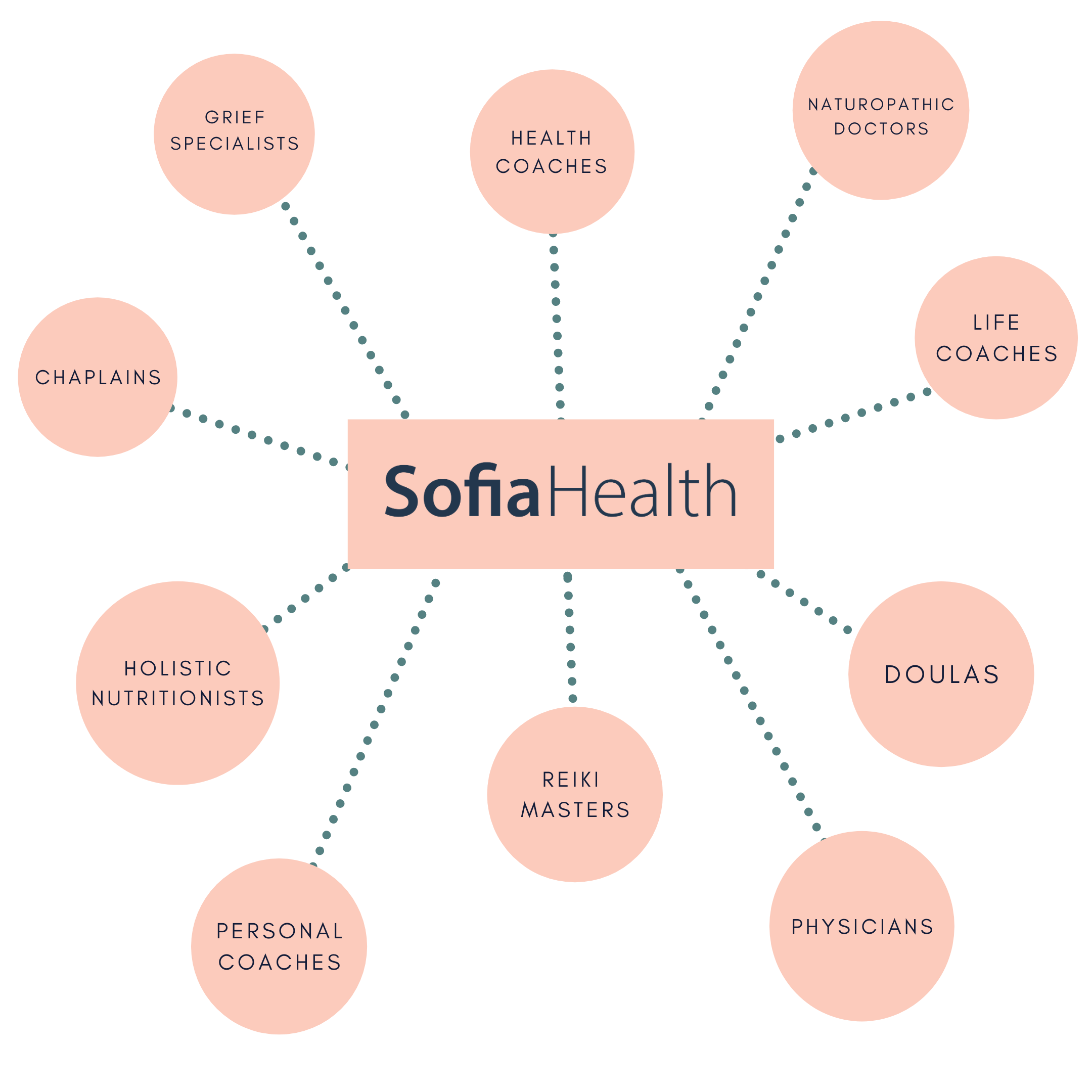 sofia health-resources